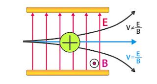 Velocity selector for class 12   Scientific Xplosion  