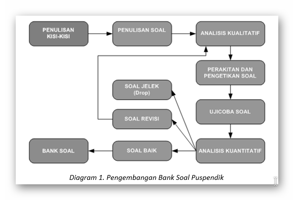 Juknis Penulisan Soal SMA/ MA/ SMK/ MAK dari Kemdikbud