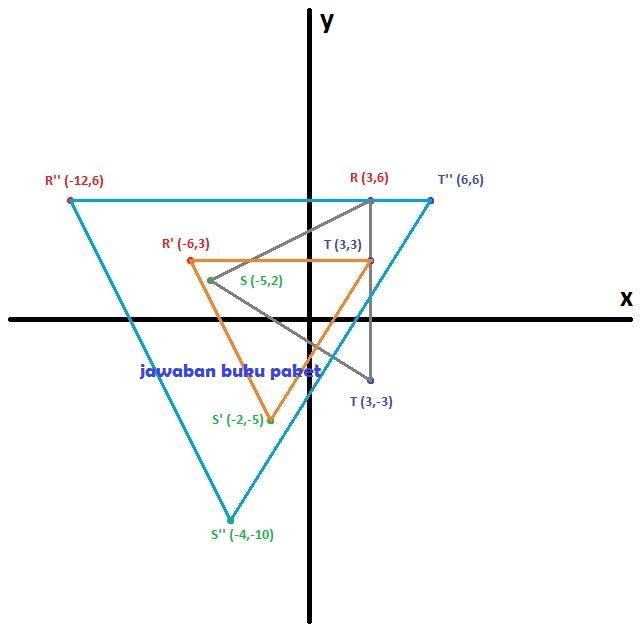 Hasil dilatasi adalah titik R'' (-12,6), S'' (-4,-10), dan T'' (6,6)