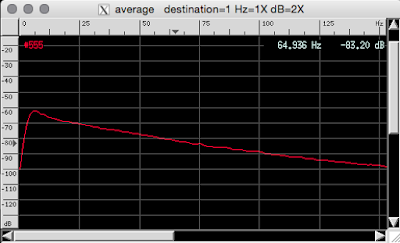 [Image: Screenshot of baudline with the result of spectral integration from 0 to 150 Hz, with nothing to note but a slight downward slope towards the higher frequencies.]