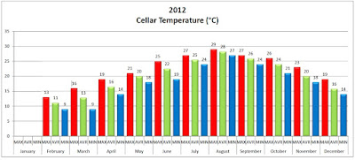 Ρύθμιση της θερμοκρασίας του μούστου
