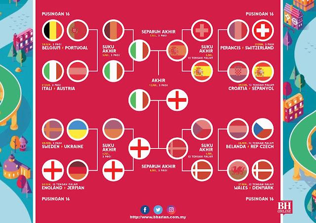 Perlawanan final EURO 2020