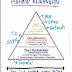 Piramid Kewangan