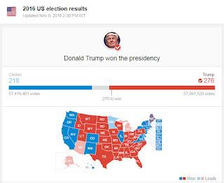 Donald Trump Wins Presidency 2016