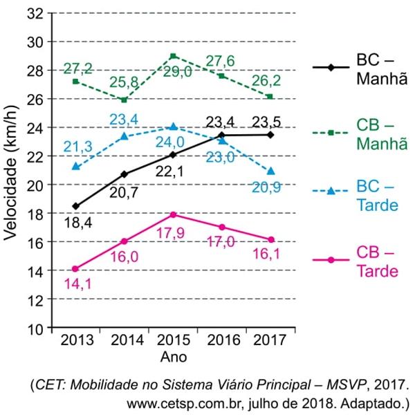 CET Mobilidade do Sistema Viário principal MSVP