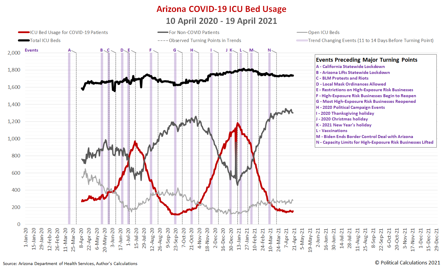 Arizona COVID-19 ICU Bed Usage, 10 April 2020 - 19 April 2021