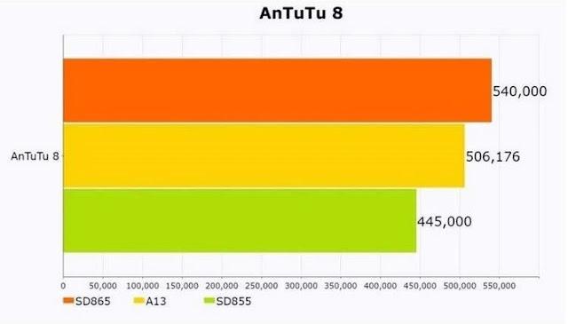 Skor AnTuTu Snapdragon 865, A13 Bionic dan Snapdragon 855