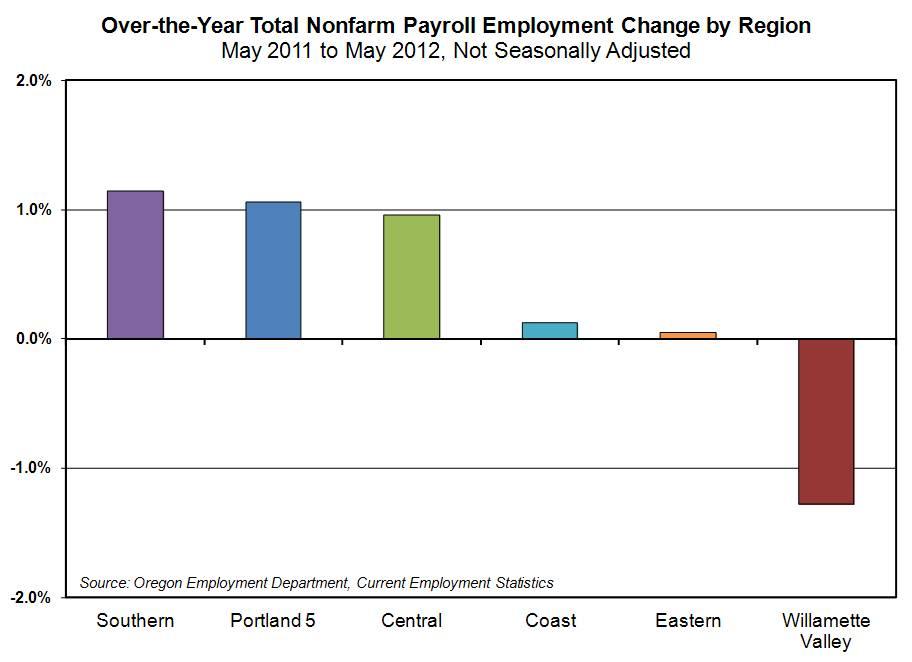 oregon workforce and economic information  local area  un