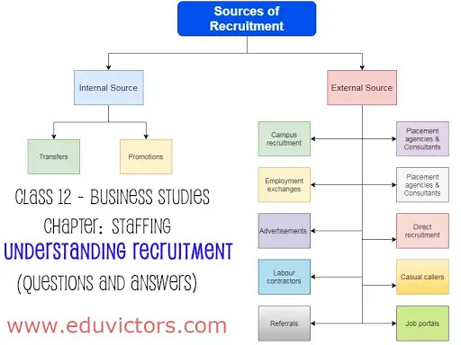 CBSE Class 12 - Business Studies - Staffing - Understanding Recruitment (Questions and Answers)(#class12BusinessStudies)(#Staffing)(#cbse)(#eduvictors)