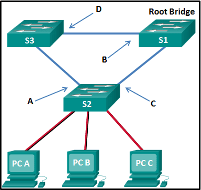 CCNA 2 v7.0 Modules 5 – 6 Exam Answers p33