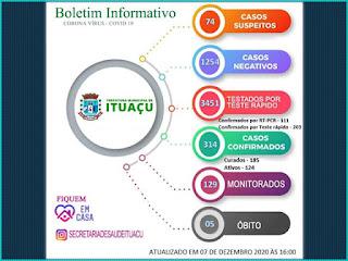Mais 25 pessoas testam positivo para Covid-19 em Ituaçu; total de ativos chega a 124