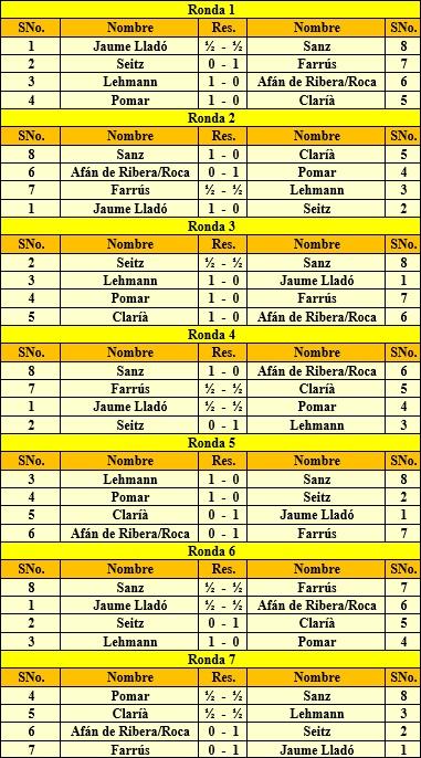 Detalle de todas las rondas del I Torneo Internacional de Lleida 1963