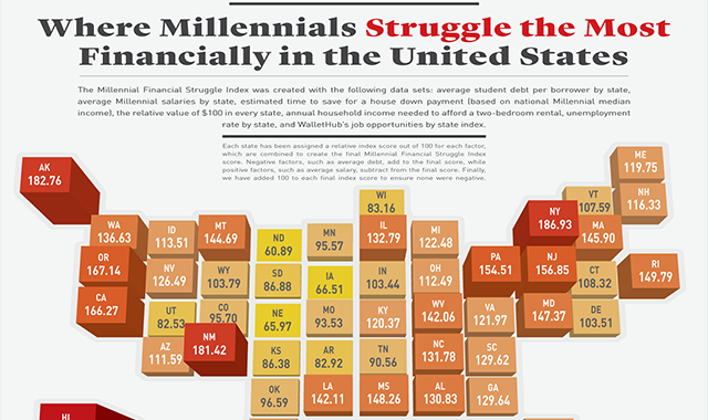 This is Where Millennials Struggle the Most Financially in the United-states #infographic