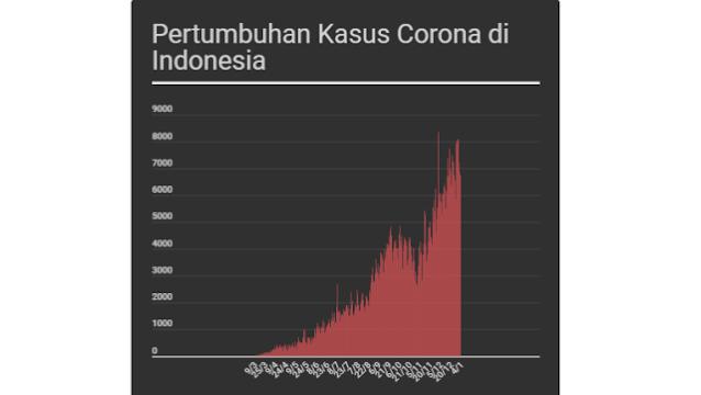 Ahli Wabah UI Perkirakan Puncak Corona di Indonesia Pertengahan 2021