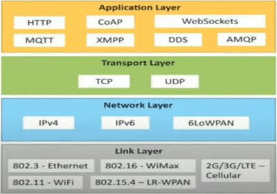 Physical Design of Internet of things(IoT) protocols