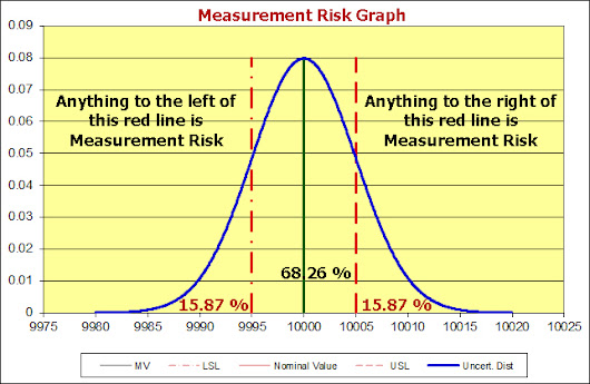 Measurement Risk - Is your calibration provider reporting Pass/Fail criteria properly?