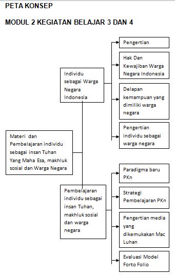 Materi Dan Pembelajaran PKn SD Modul 2