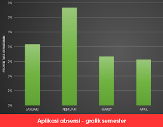 Aplikasi absensi - grafik semester