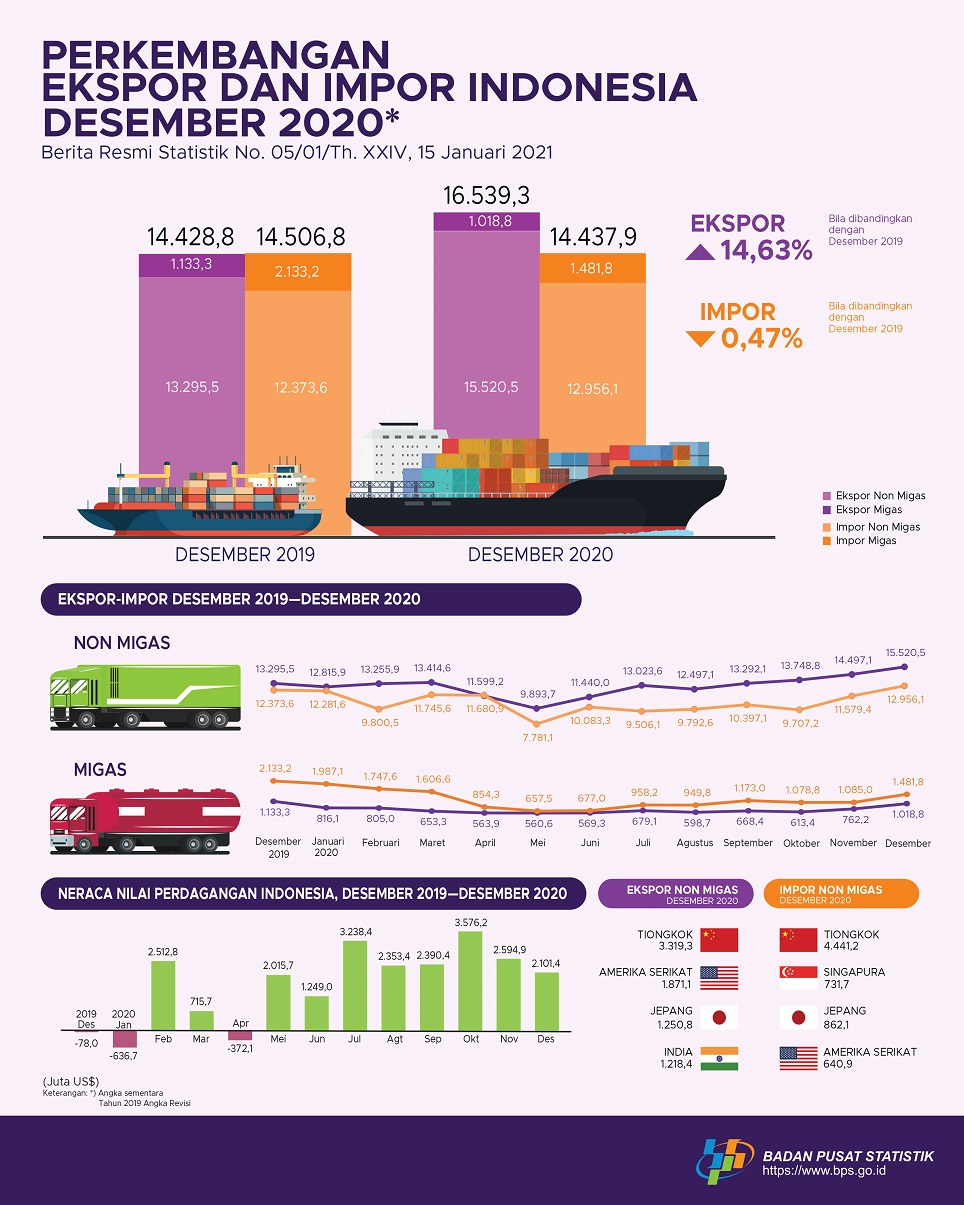 Ekspor & Impor Indonesia pada Bulan Desember 2020