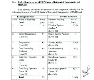 Revised Structure of EDP Cadre of Integrated Headquarters of MoD (Air)