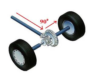 differensial atau yang biasa disebut gardan adalah salah satu komponen paling penting yan Pengertian Gardan Dan Fungsi Gardan Pada Mobil