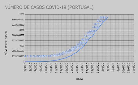 COVID-19 EM PORTUGAL - NÚMERO DE CASOS
