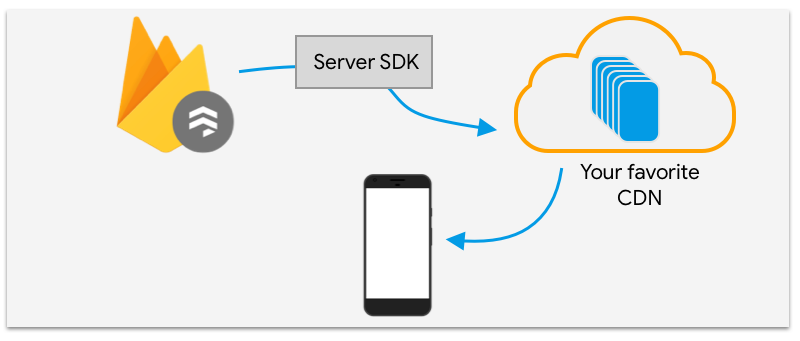 Chart showing process from server SDK to your favorite CDN