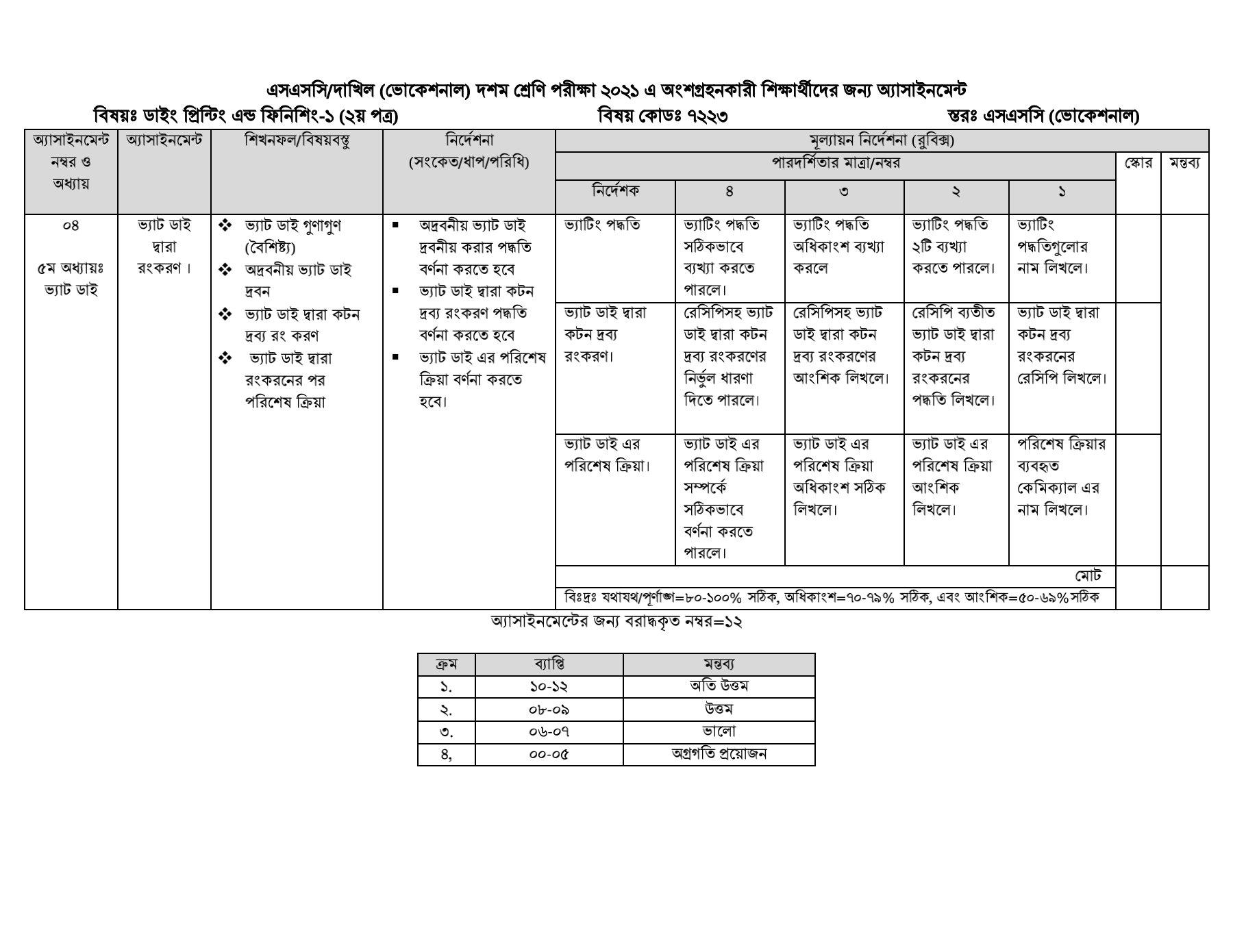 SSC / Dakhil (Vocational) 9th-10th class assignment solution / Answer 2021 3rd week 12