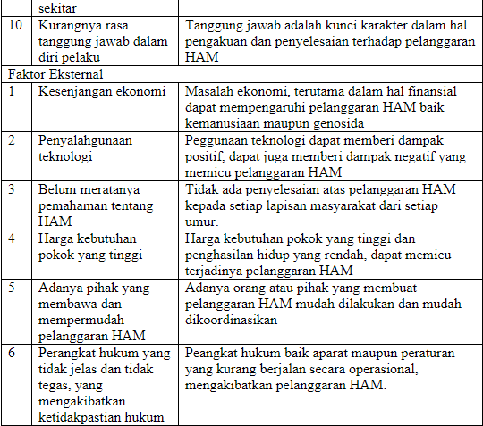 sedikit waktu lalu mimin sudah menciptakan kaya postingan tentang kunci jawaban Kunci Jawaban Tugas Mandiri 1.3 PKN Kelas 12+ Hal 14+ Semester 1 Kurikulum 2013+