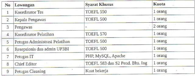 UPT Bahasa Unsyiah