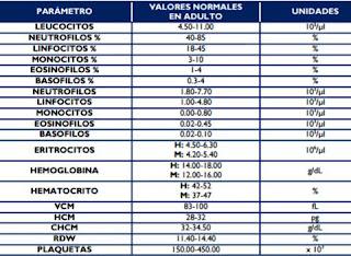 Valores normales de biometria hematica