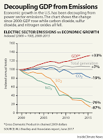 Decoupling GDP from Emissions (Credit: insideclimatenews.org) Click to Enlarge.