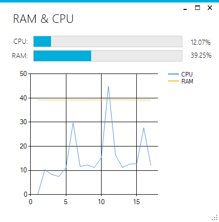 cpu and ram monitor with real time chart