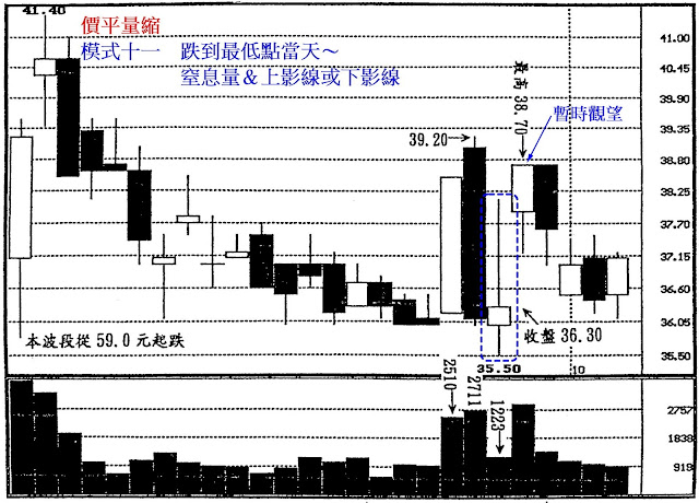 價平量縮 模式十一 跌到最低點當天~窒息量&上影線或下影線