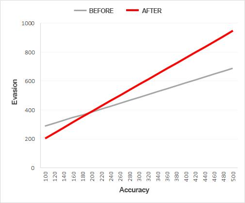 2019年のToSが今どんな感じなのか復帰()して遊んでみた 2019年 クリティカル発生 グラフ 仕様
