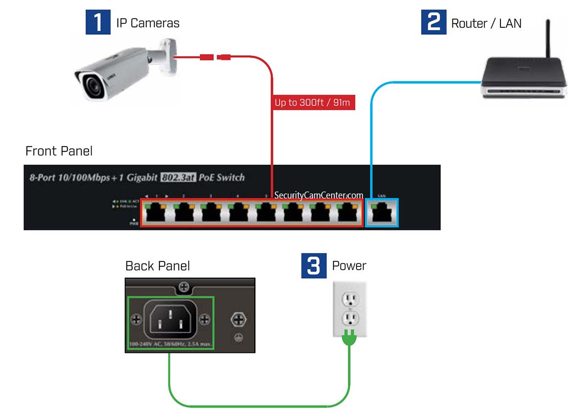 power security camera using poe switch