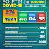 Boletim COVID-19: Acompanhe os dados atualizados neste domingo (6) pela Secretaria Municipal de Saúde (SESAU)