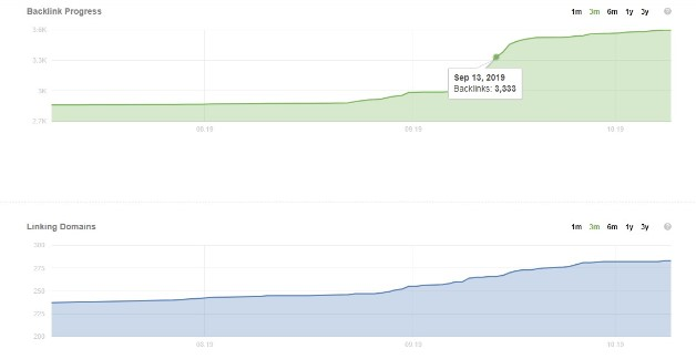 Grafik Progres Backlink