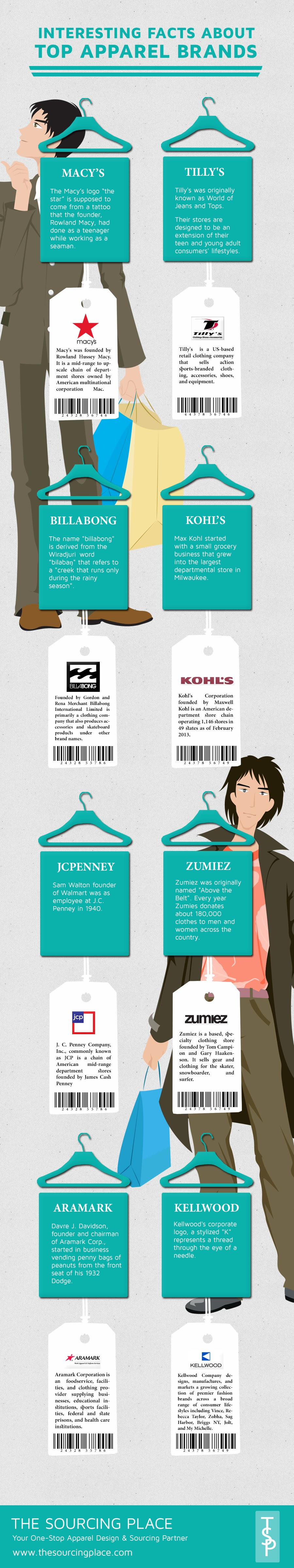 Interesting Facts About Top Apparel Brands  #Infographic
