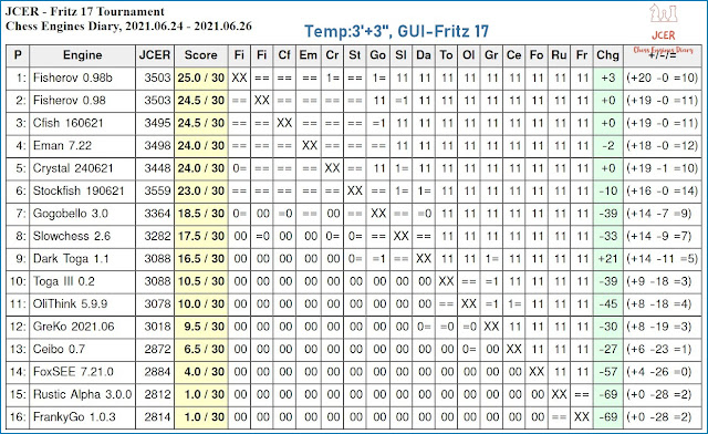 Chess Engines Diary - Tournaments 2021 - Page 9 2021.06.24.Fritz17Tournament