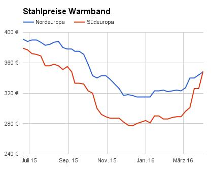 Stahlpreise pro Tonne Warmband für Nordeuropa und Südeuropa
