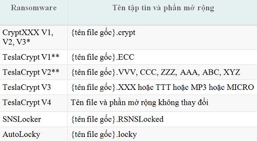 Cách sử dụng công cụ giải mã ransomware của Trend Micro