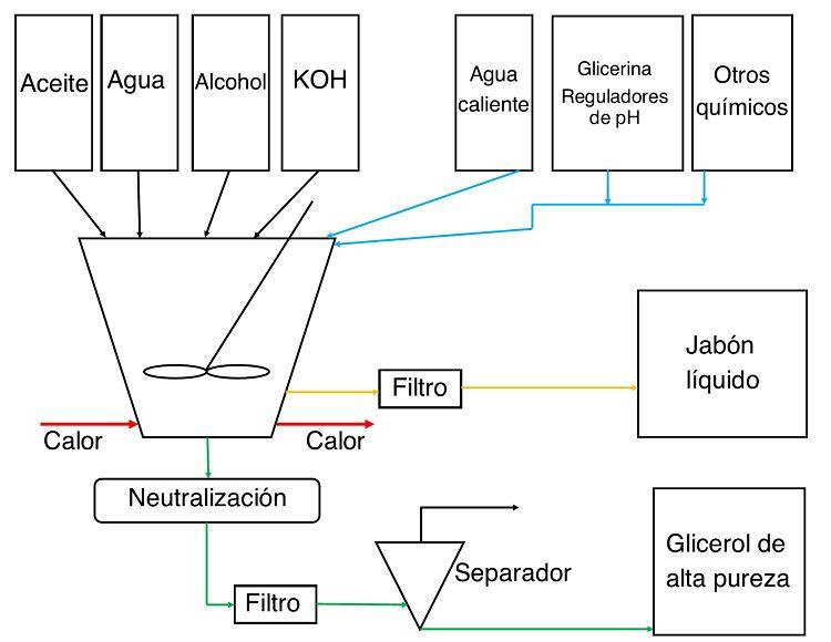 DIagrama de bloque estándar de fabricación de jabón líquido
