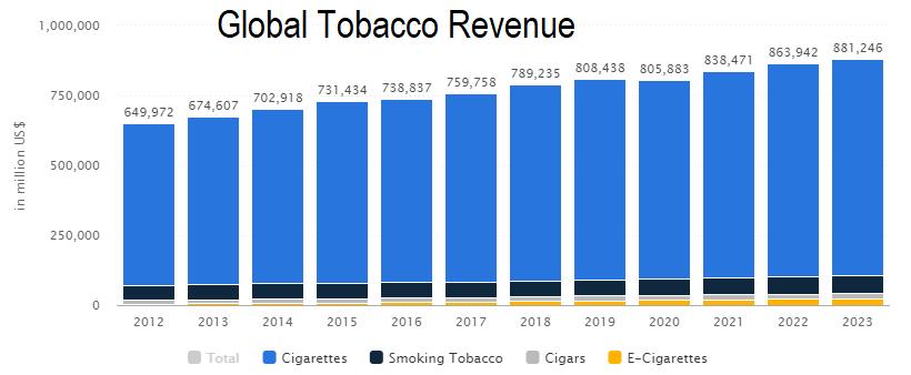 Tobacco revenue