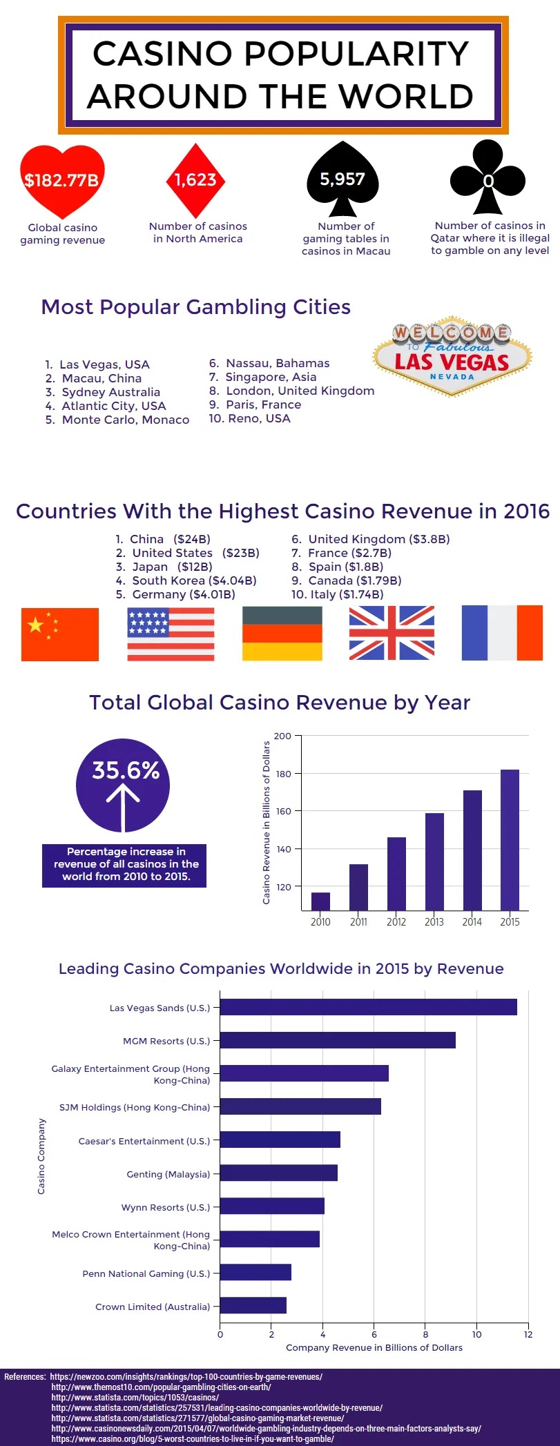Casino Facts From Around The World #infographic