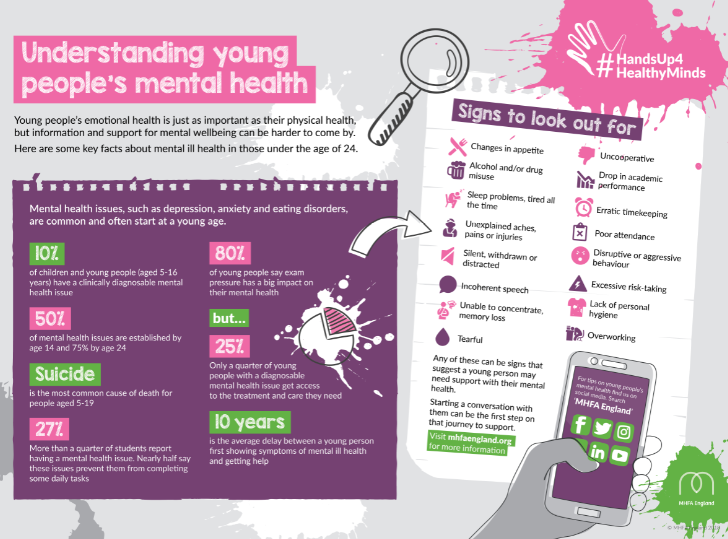 Understanding young people's mental health