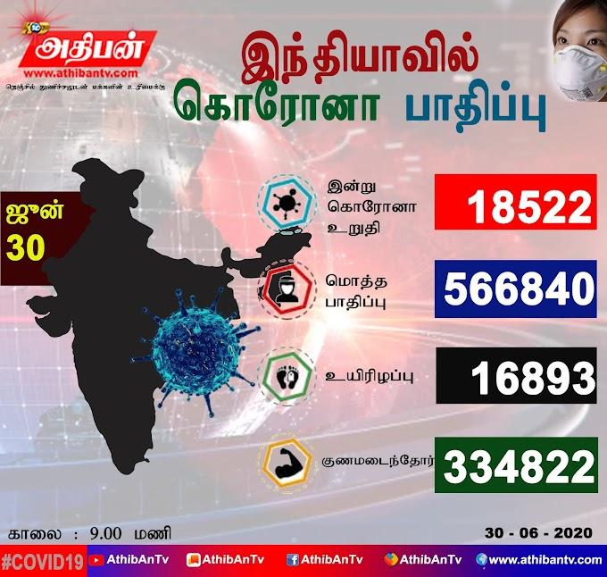 இந்தியாவில் ஒரே நாளில் 18,522 பேருக்கு கொரோனா; 418 பேர் பலி