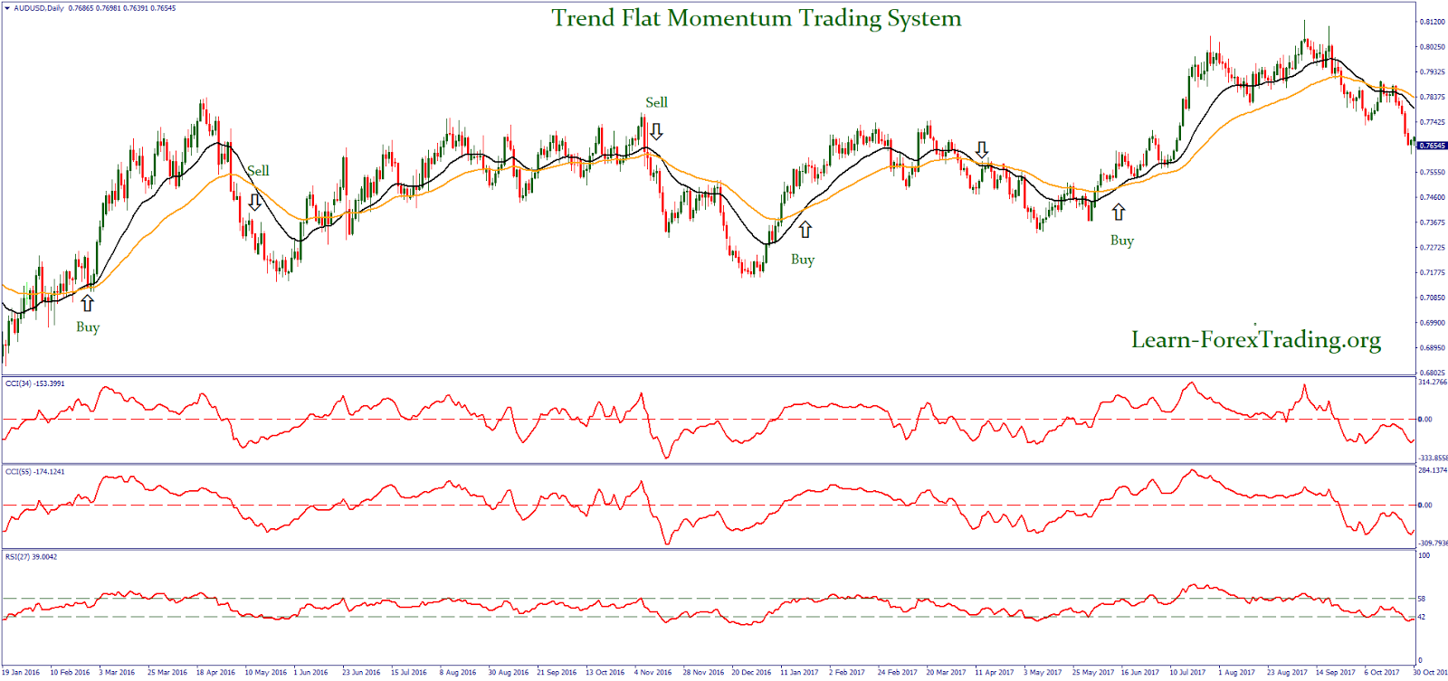Momentum stock trend trading system