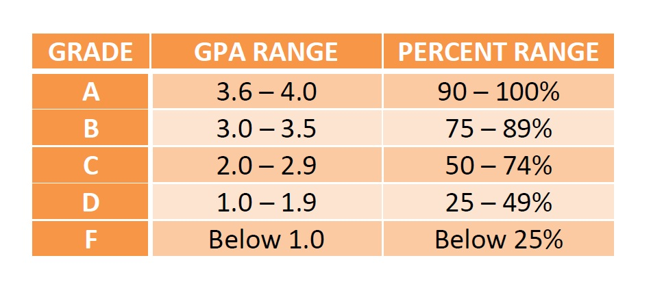 gpa to percentage chart - Footfreedomtraining