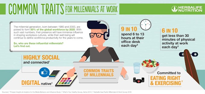Filipino Millennials desire healthy, active workplace environment -  survey